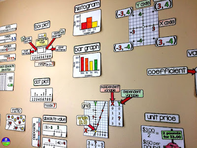 6th Grade Math Word Wall | Scaffolded Math and Science