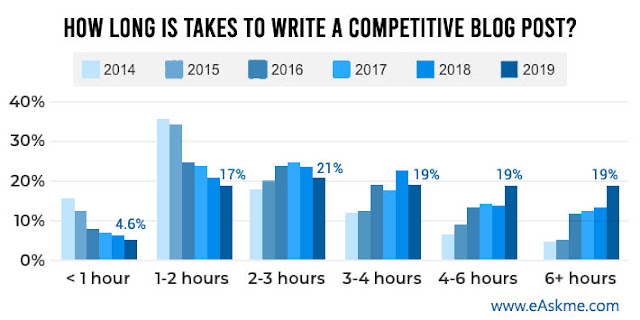 Invest more time on each blog post: Blogging Tips to Boost Your Content for Better Ranking and Traffic: eAskme