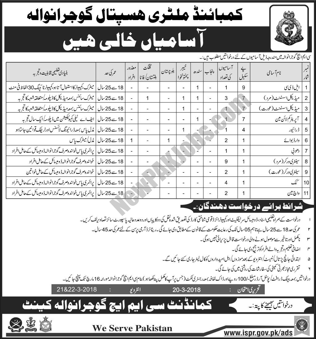 Combined Military Hospital Gujranwala, Latest March Jobs 2018