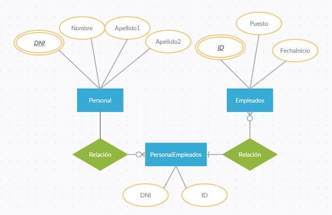 Creación de Bases de Datos y Tablas en SQL