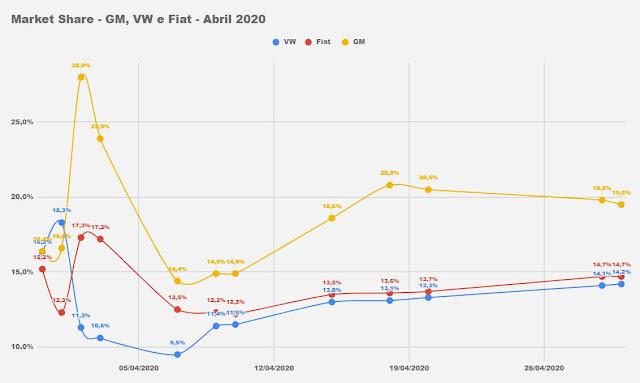 Os carros e marcas mais vendidos em abril de 2020
