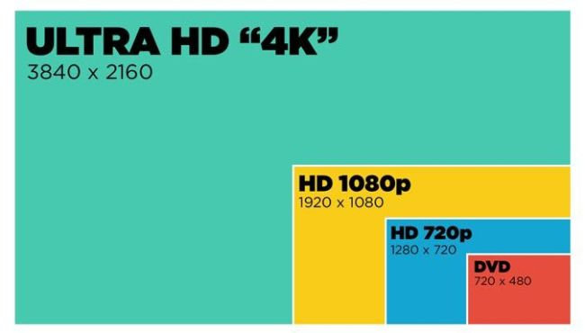 Comparison of the content's quantity that fits on 4K, 1080p, 720p, and 480p display. It shows that among these displays, 4K display shows higher content.