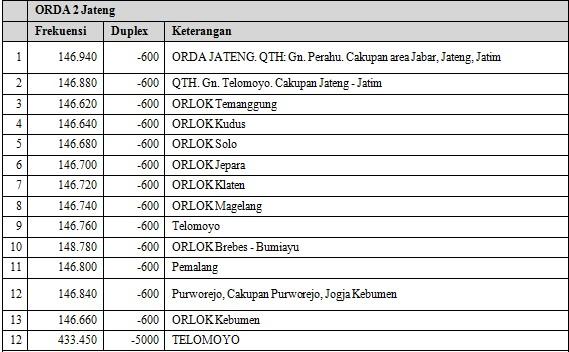 Repeater ORARI ORDA Jawa Tengah.
