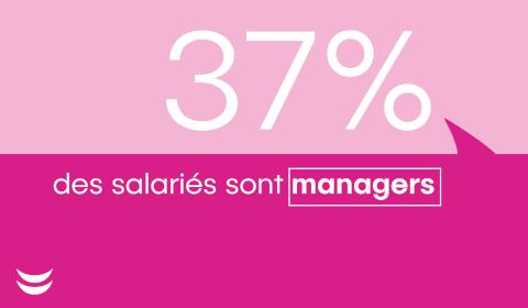 37% des salariés sont managers