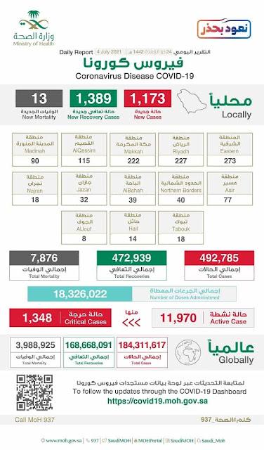 , Saudi Arabia's Active corona cases falls below 12,000 on 4th July