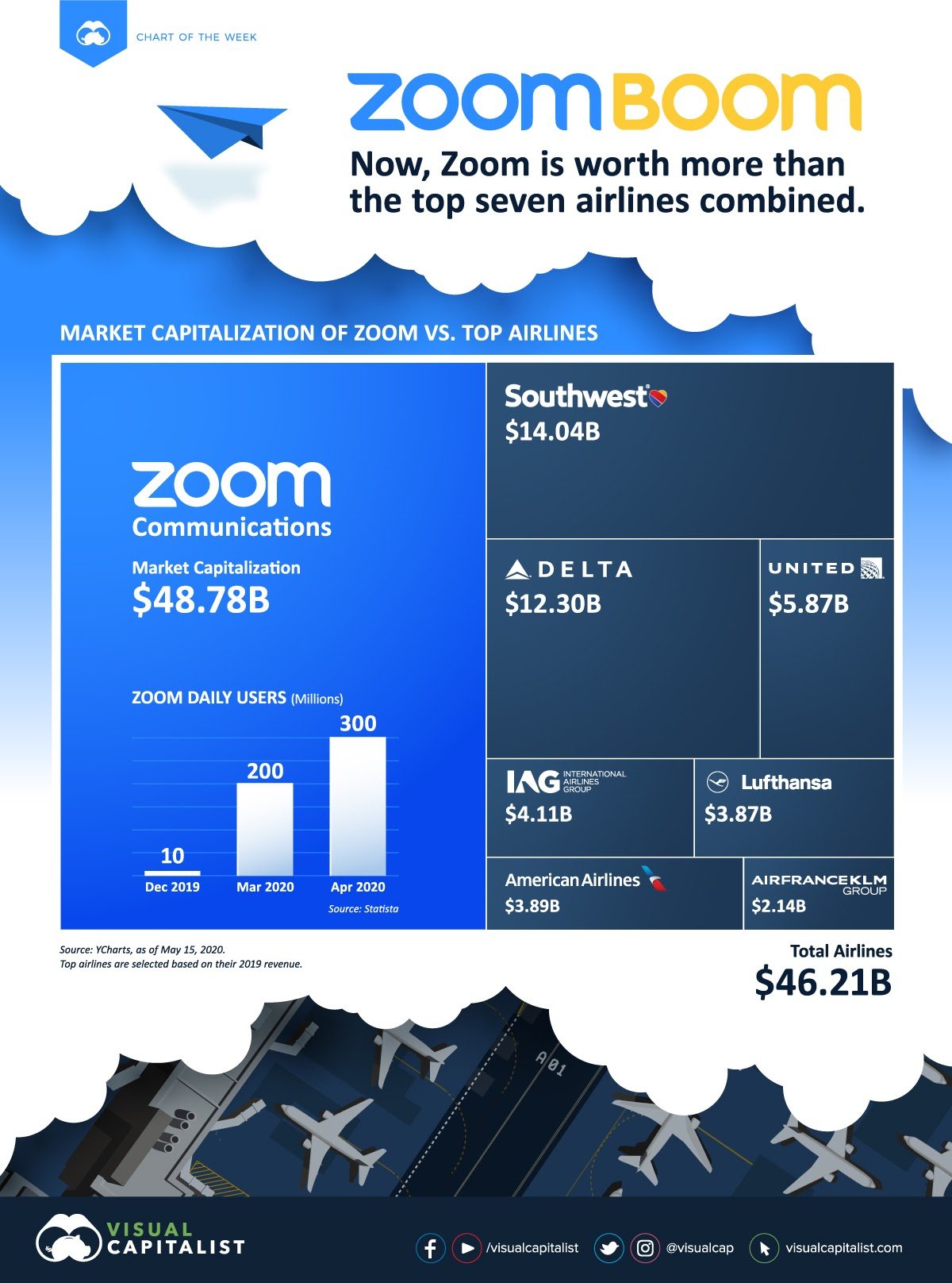 Zoom Boom: Now Zoom is Worth More Than The Top Seven Airlines Combined #infographic