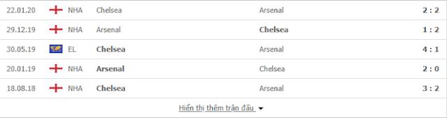 Kèo tâm đắc Chelsea vs Arsenal, 23h30 ngày 1/8 - Chung kết FA Cup Chelsea2