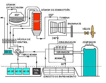 Esquema simplificado de funcionamiento de la turbina Walter