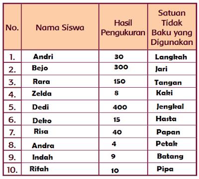 Tabel Hasil Pengukuran Panjang Tepi Lapangan Sekolah www.jokowidodo-marufamin.com