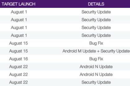 "Berdasarkan salah satu operator dari Kanada ""Telus"" android Nougat akan dirilis pada 22 agustus"