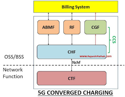 5G Converged Charging Architecture