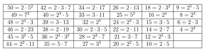 Bilangan Prima dan Teorema Fundamental Aritmatika
