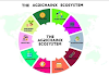 Agrichainx Innovative Crypto Currency For Global Agricultural  node.agrichainx.com