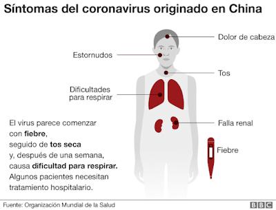 Coronavirus, COVID-19, Síntomas del coronavirus, como prevenir el coronavirus, tratamiento para el covid-19, como se contagia el coronavirus,