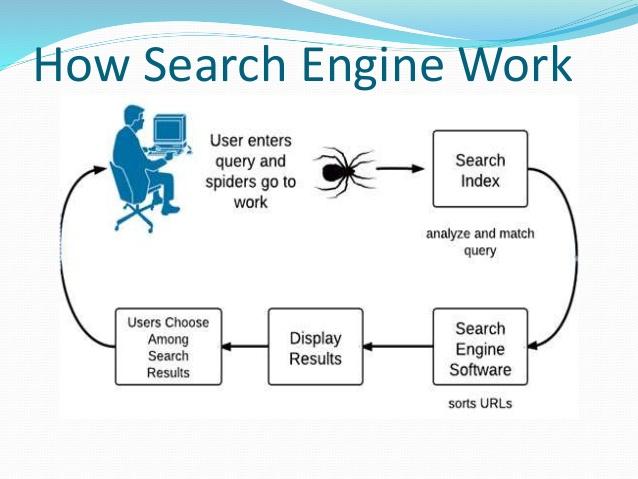 تعرف كيف تعمل محركات البحث وكيف تقوم بأرشفة و تصنيف المواقع ( دليل 2020 )