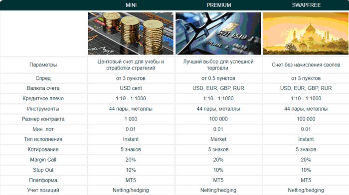 Торговые счета Amega
