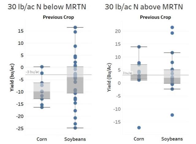 Matt Wiebers AFREC on-farm research corn nitrogen fertilizer