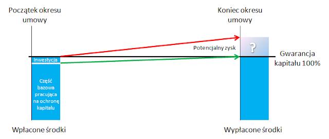Schemat działania lokaty strukturyzowanej