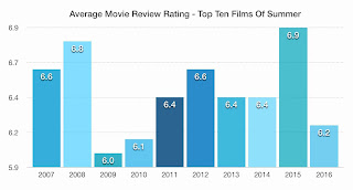 2016 summer movies ratings compared to previous years