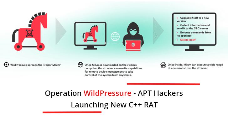 Operation WildPressure – APT Hackers Launching new C++ RAT called Milum To Gain Remote Access