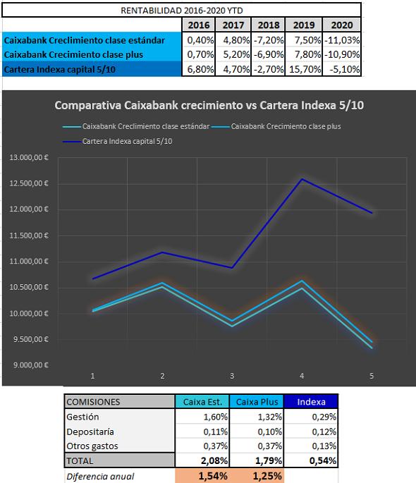 comparativa-caixabank-crecimiento-indexa