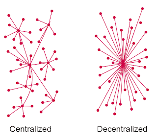 Centralized dan Decentralized