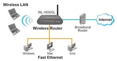 الاتصال بالإنترنت بواسطة اتصال لاسلكي WiFi