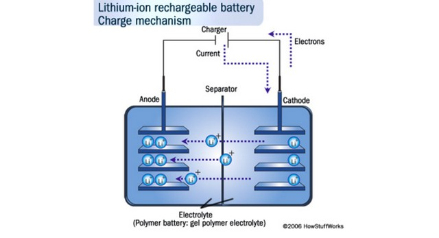 working mechanism of lithium ion rechargeable battery