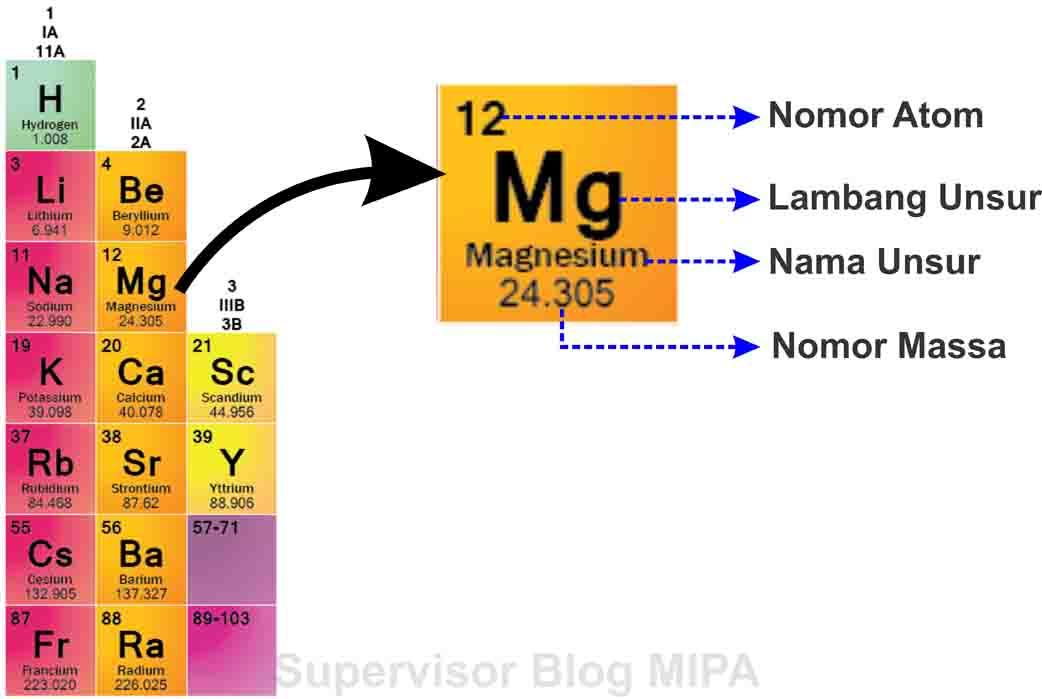 Sistem periodik modern pengertian cara baca golongan periode cara membaca tabel sistem periodik unsur urtaz Gallery