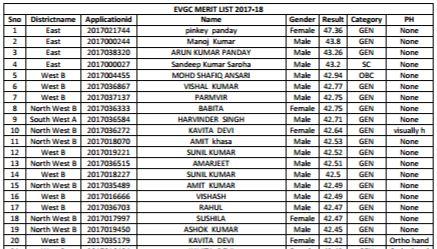 image : Delhi EVGCs Guest Teacher Merit List 2017-18 Result @ TeachMatters