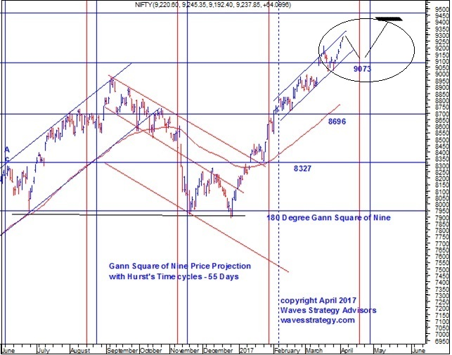 Nifty Gann Price Time Square
