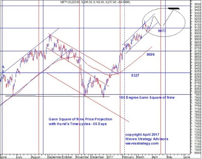 Nifty,Elliott wave