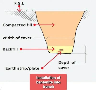 إستخدام البنتونايت في تقليل مقاومة الأرضى