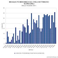 Wykres 3. Miesiące po maksimach 24. cyklu aktywności słonecznej, podczas których wystąpiły dni z R=0 - stan po II kwartale 2020 roku. Oprac. własne