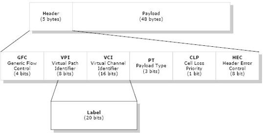Gambar 9. Hibrida MPLS-ATM