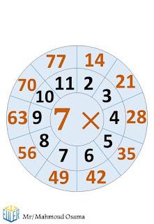جدول الضرب بشكل مميز جدا يسهل الحفظ علي الطلاب في المرحلة الابتدائية  6