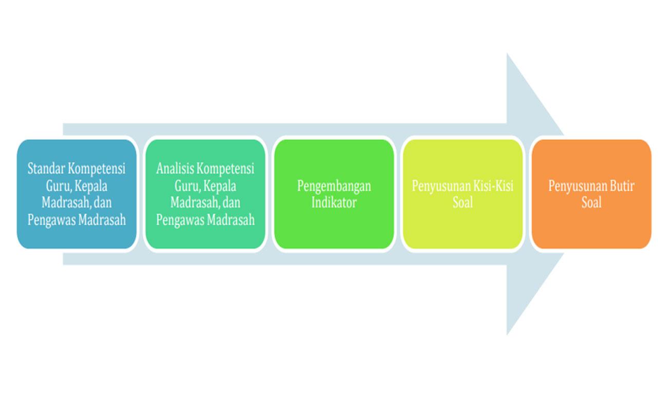 Petunjuk Teknis Pelaksanaan Asesmen Kompetensi GTK Madrasah
