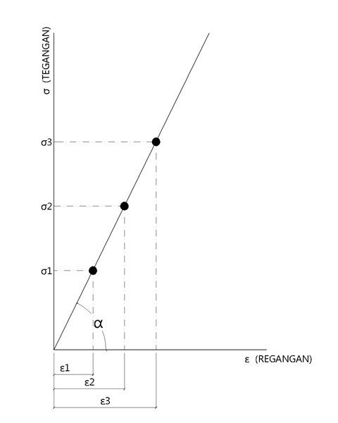 Grafik Tegangan Regangan