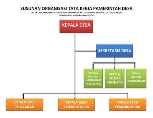 Bentuk Struktur Organisasi Pemdes