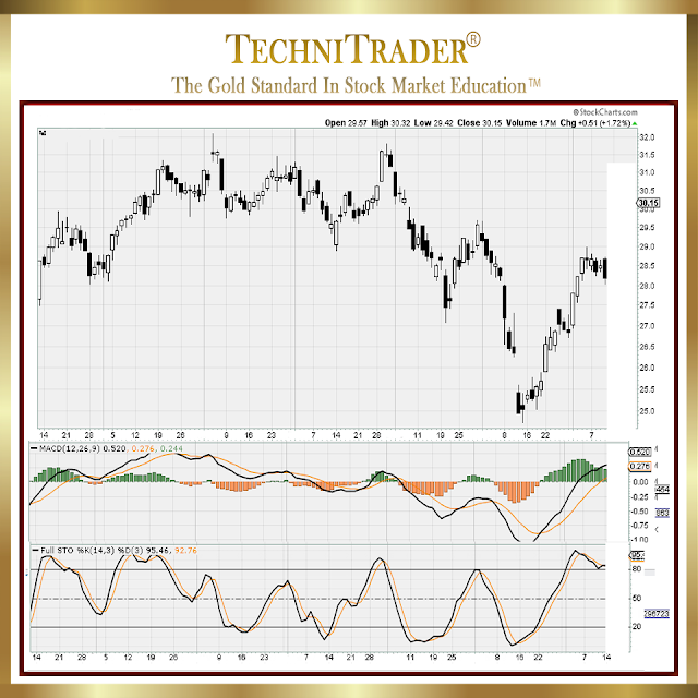 chart example of price action - technitrader