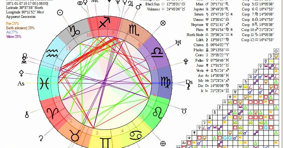 astrologyobservations