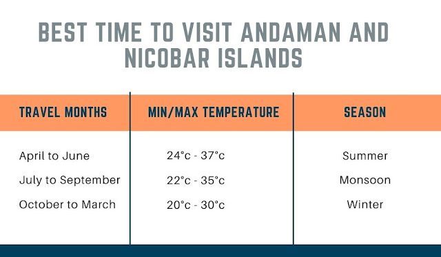 Andaman and Nicobar Islands Best Time to Visit