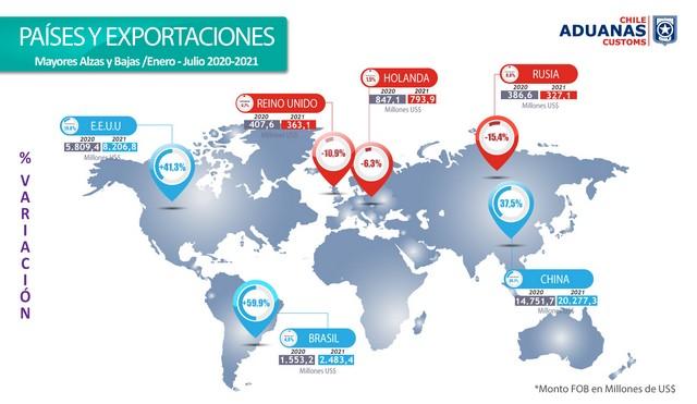 Gráfico 2. Países y exportaciones.
