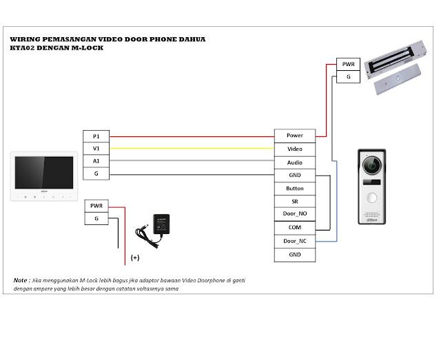 Cara pasang video doorphone Dahua dengan M-Lock
