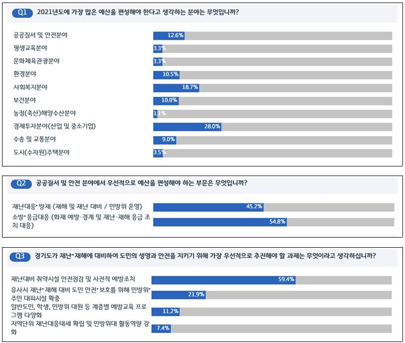 경기도, 도민 1,884명 대상 '2021년 중점투자부문 선호도 조사' 실시