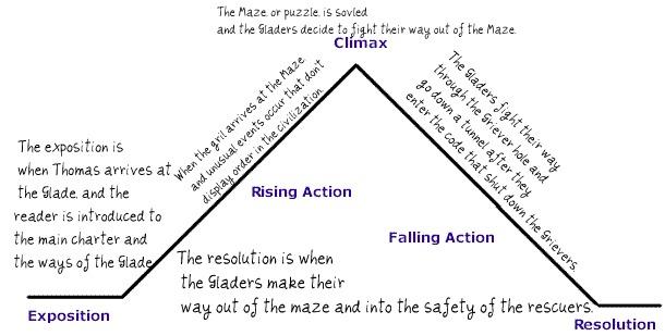 the maze runner may 2012 maze runner diagram