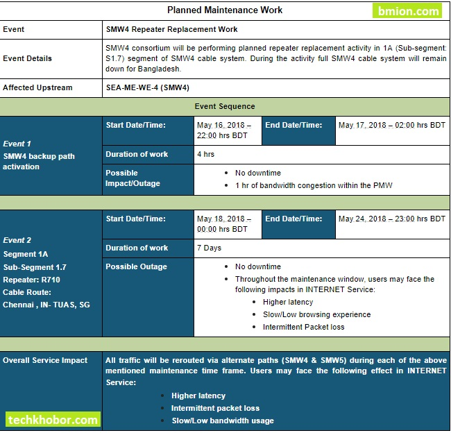 ইন্টারনেট-ব্যবহার-করতে-সমস্যা-হতে-পারে-১৬-২৪-মে-২০১৮-সাবমেরিন-ক্যাবল-সি-মি-উই-৪-মেইনটেনেন্স-কাজের-জন্য.jpg