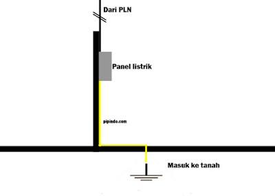 Cara pemasangan arde panel listrik
