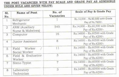 DHS-Assam-Recruitment