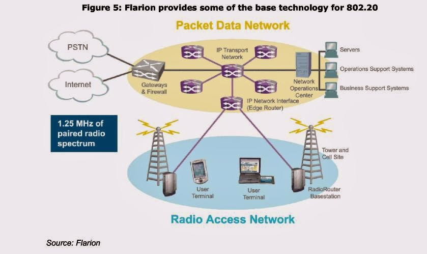 Wimax Technology For Broadband Wireless Access Pdf